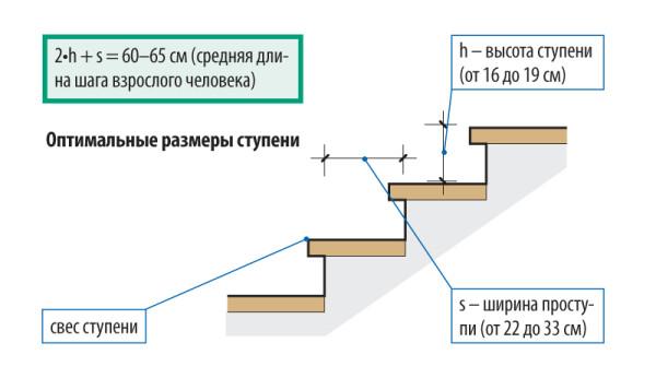 Шаг лестницы