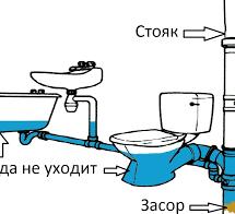 Prichiny kanalizatsionnyh zasorov
