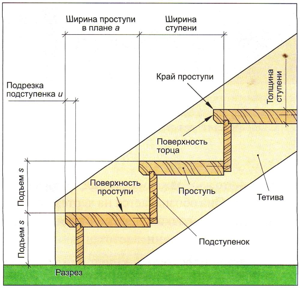Схема и элементы лестницы