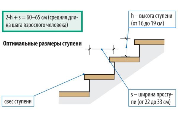 Оптимальный шаг лестницы