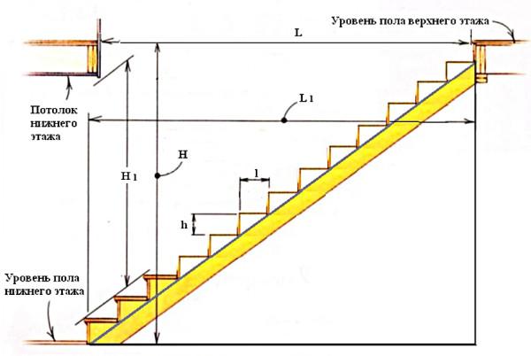 Базовые параметры для лестницы