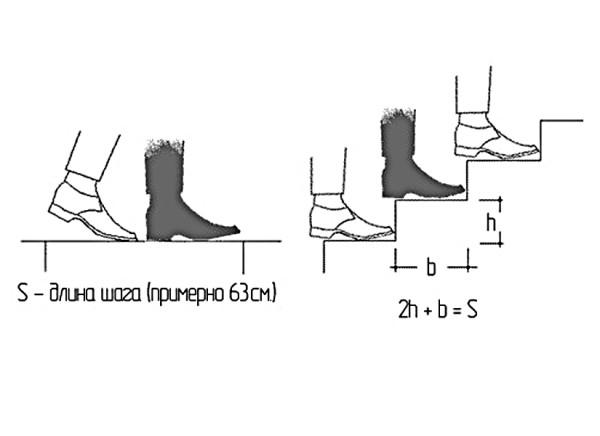 Размеры ступеней лестницы: стандарты ГОСТ