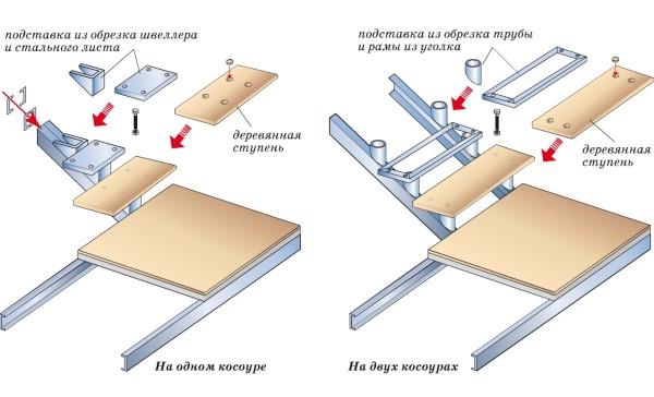 Монтаж деревянных ступеней к металлическому каркасу