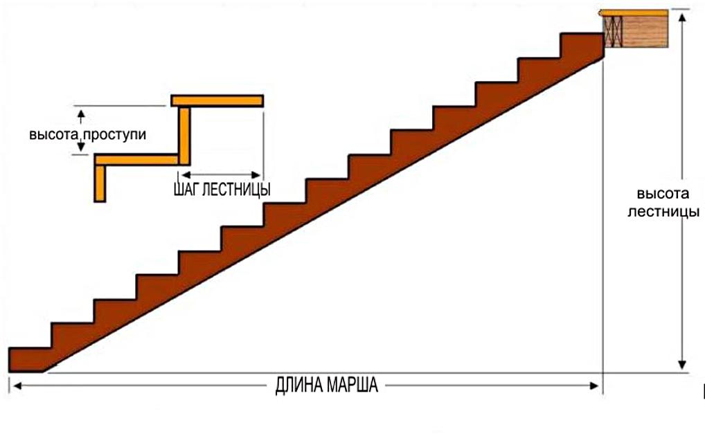 Ширина ступени лестничного марша статьи жби